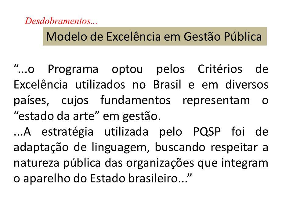 Modelo de Excelência em Gestão Pública