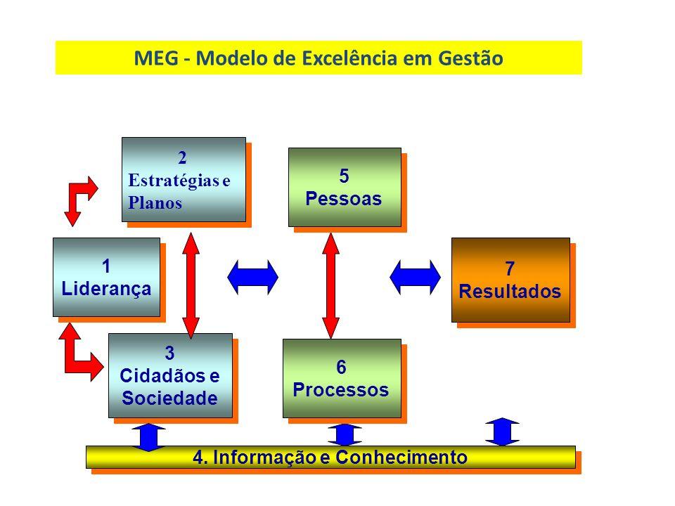 MEG - Modelo de Excelência em Gestão