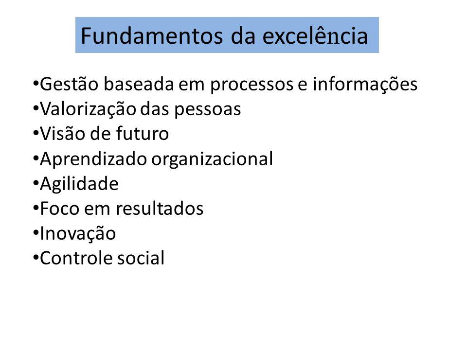 Fundamentos da excelência