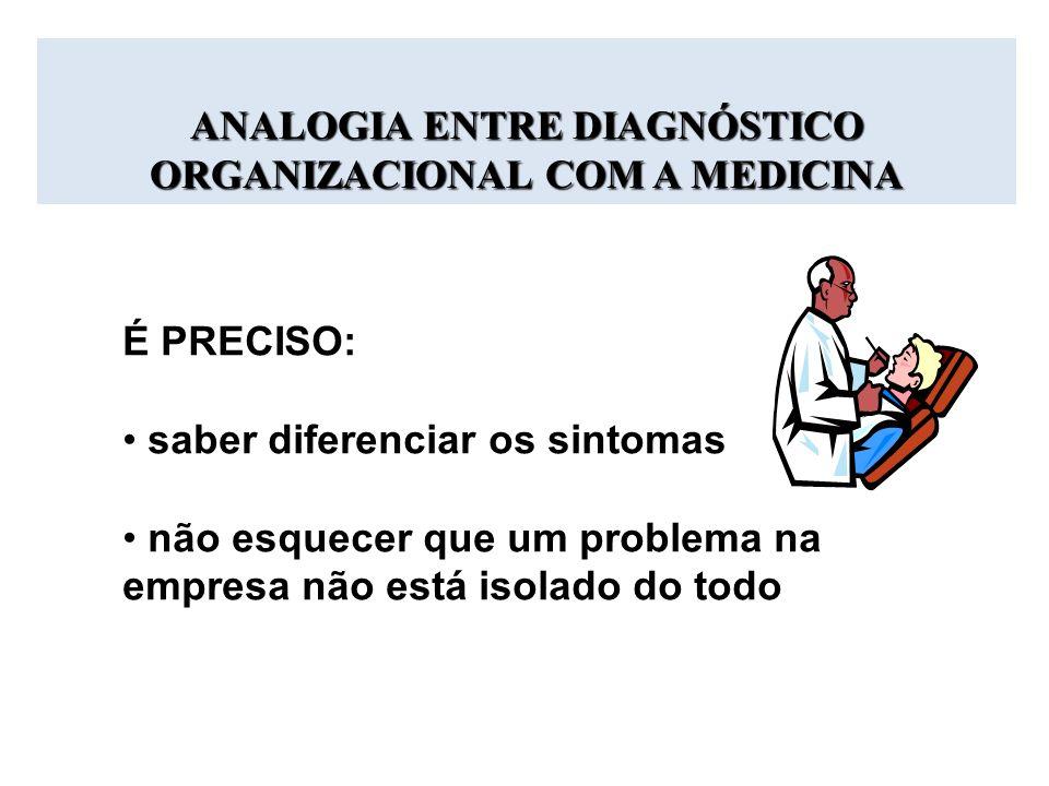 ANALOGIA ENTRE DIAGNÓSTICO ORGANIZACIONAL COM A MEDICINA