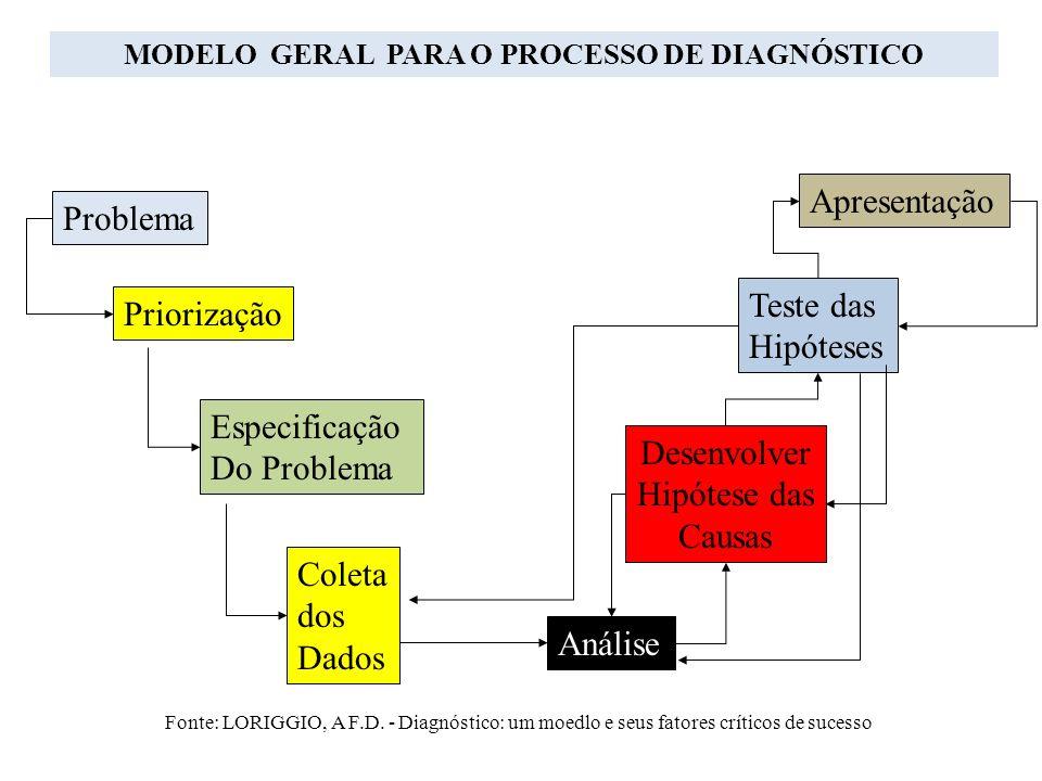 MODELO GERAL PARA O PROCESSO DE DIAGNÓSTICO