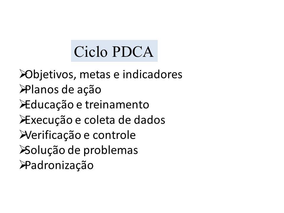 Ciclo PDCA Objetivos, metas e indicadores Planos de ação