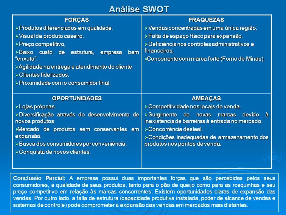Análise SWOT FORÇAS Produtos diferenciados em qualidade.