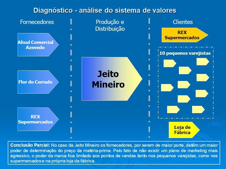 Diagnóstico - análise do sistema de valores