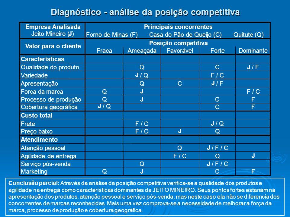 Diagnóstico - análise da posição competitiva