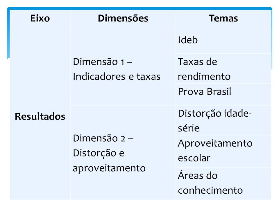 Eixo Dimensões. Temas. Resultados. Dimensão 1 – Indicadores e taxas. Ideb. Taxas de rendimento.