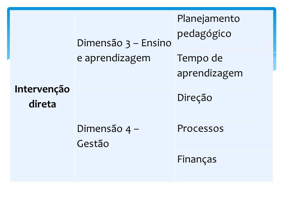 Intervenção direta Dimensão 3 – Ensino e aprendizagem. Planejamento pedagógico. Tempo de aprendizagem.