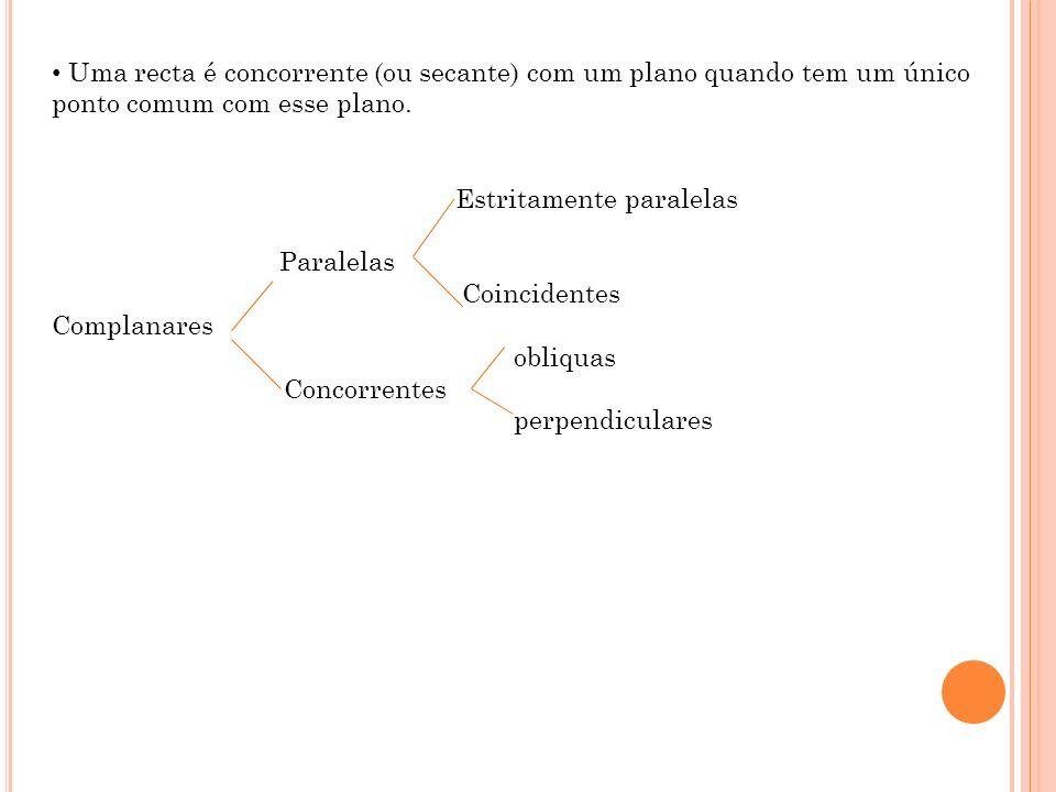 Uma recta é concorrente (ou secante) com um plano quando tem um único ponto comum com esse plano.