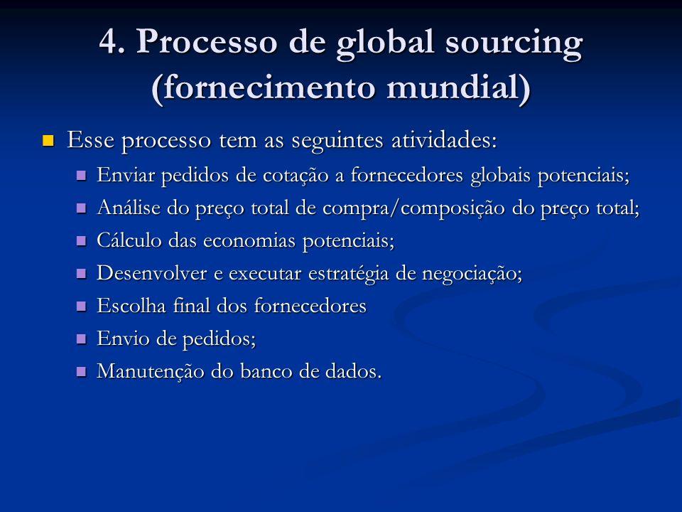 4. Processo de global sourcing (fornecimento mundial)