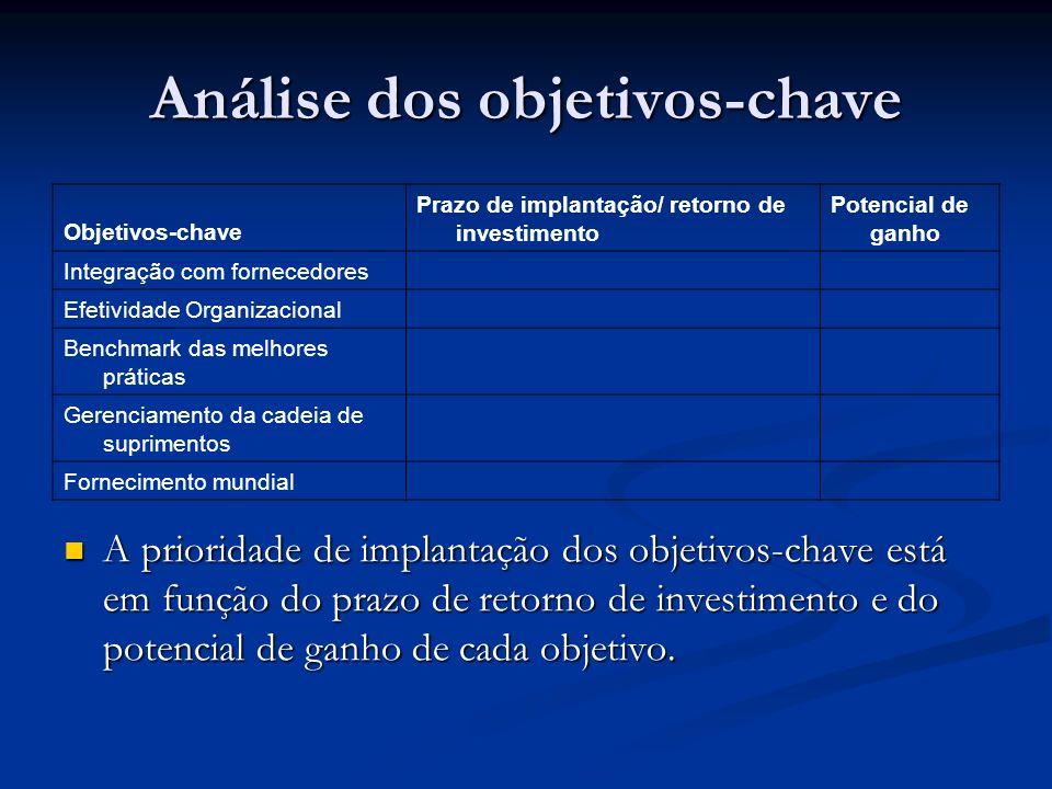 Análise dos objetivos-chave