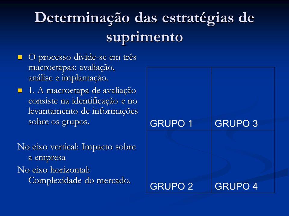 Determinação das estratégias de suprimento