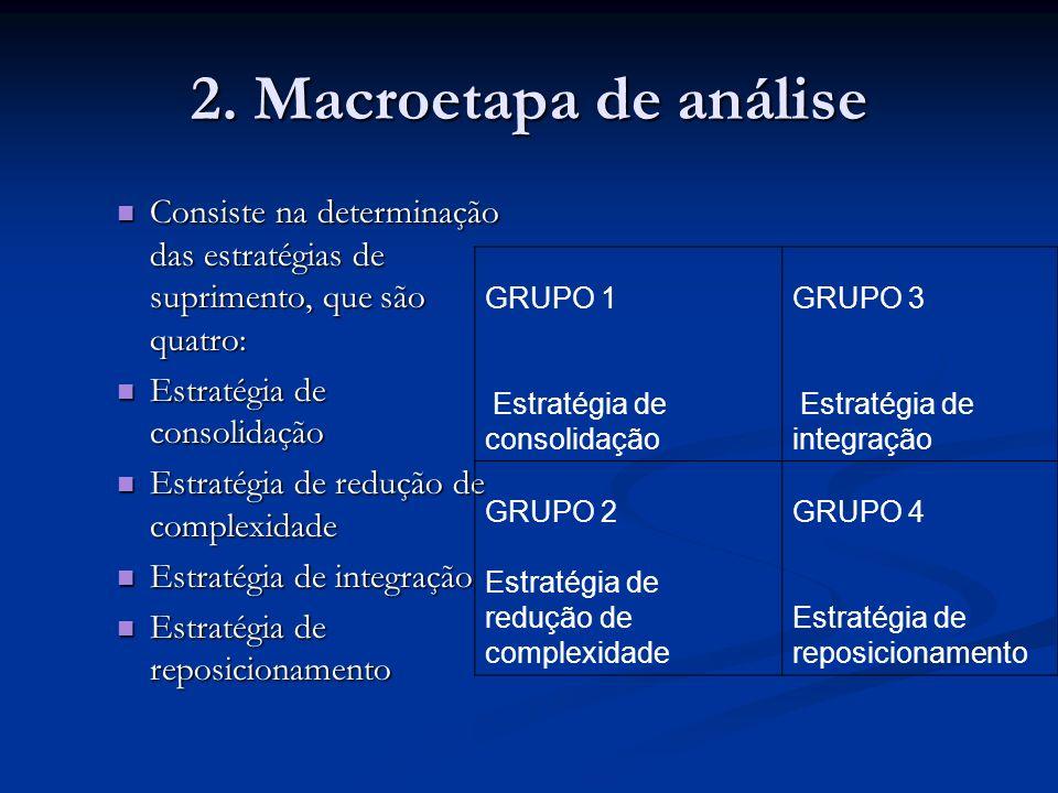 2. Macroetapa de análise Consiste na determinação das estratégias de suprimento, que são quatro: Estratégia de consolidação.