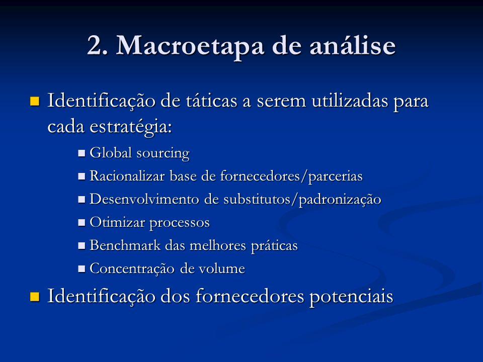 2. Macroetapa de análise Identificação de táticas a serem utilizadas para cada estratégia: Global sourcing.