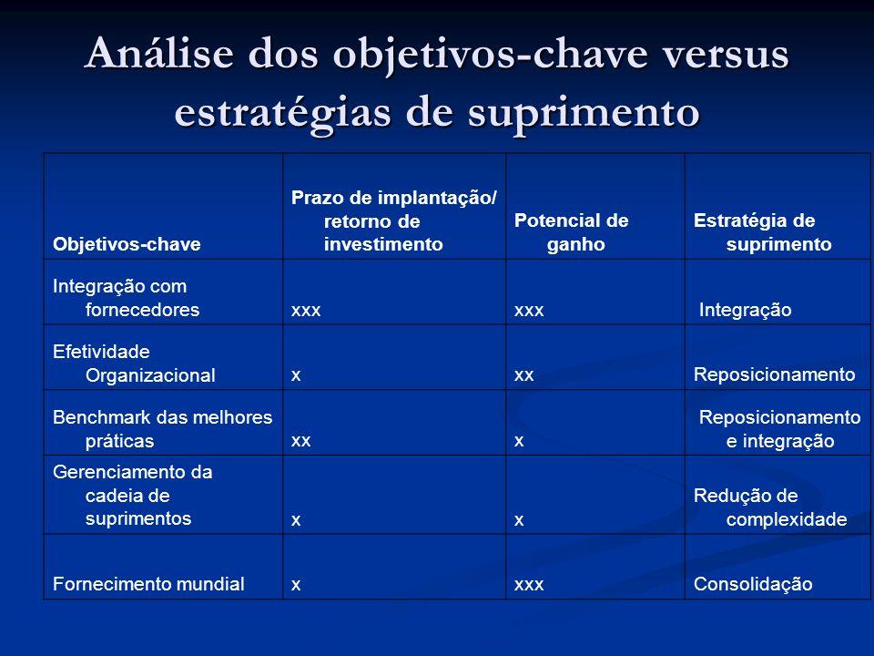 Análise dos objetivos-chave versus estratégias de suprimento