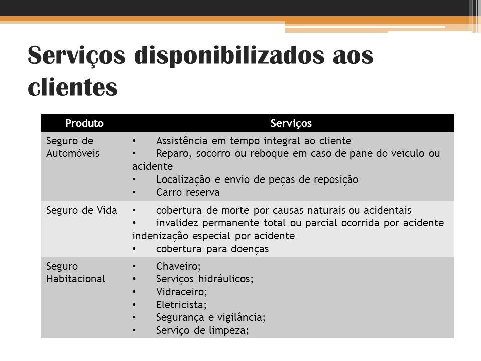 Serviços disponibilizados aos clientes