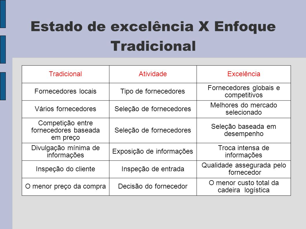 Estado de excelência X Enfoque Tradicional