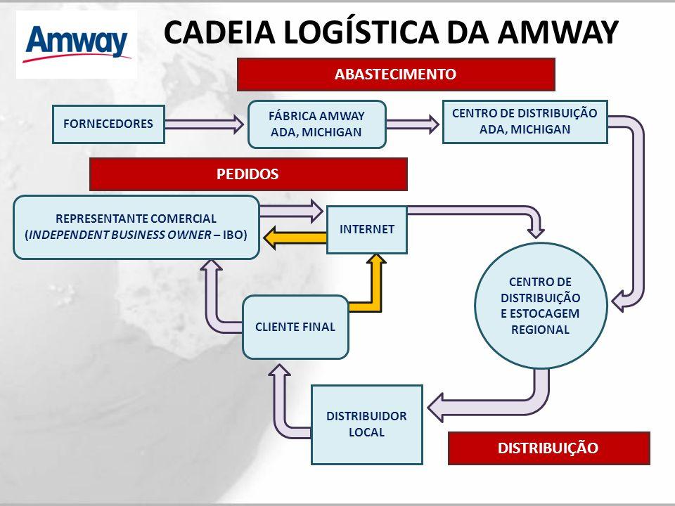 CADEIA LOGÍSTICA DA AMWAY