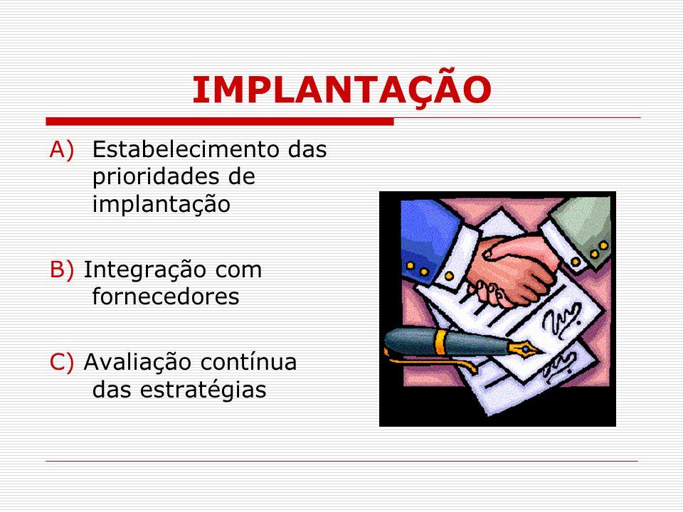 IMPLANTAÇÃO Estabelecimento das prioridades de implantação