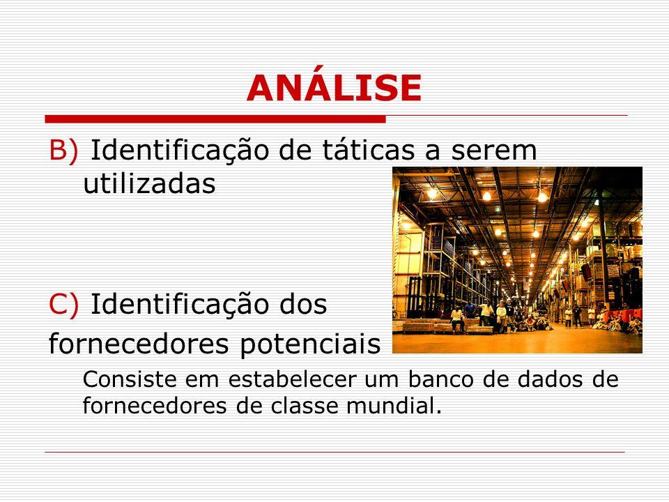 ANÁLISE B) Identificação de táticas a serem utilizadas