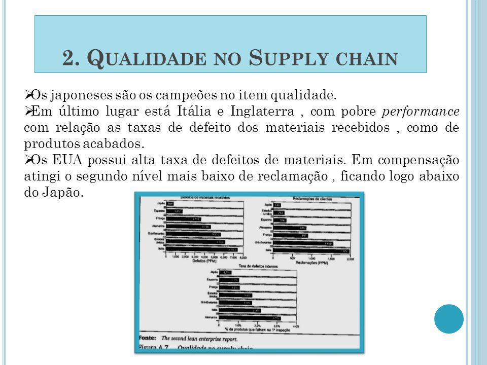 2. Qualidade no Supply chain