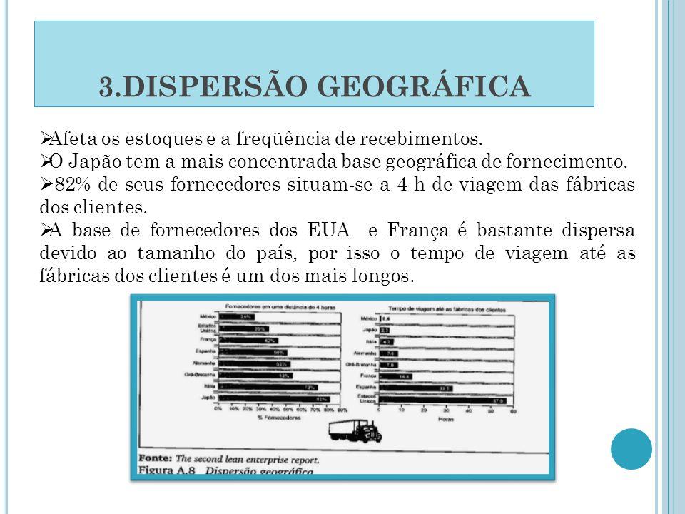 3.DISPERSÃO GEOGRÁFICA Afeta os estoques e a freqüência de recebimentos. O Japão tem a mais concentrada base geográfica de fornecimento.
