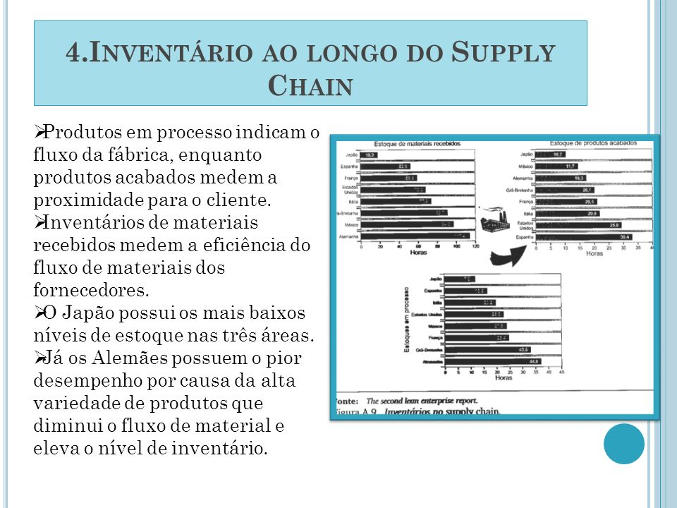 4.Inventário ao longo do Supply Chain