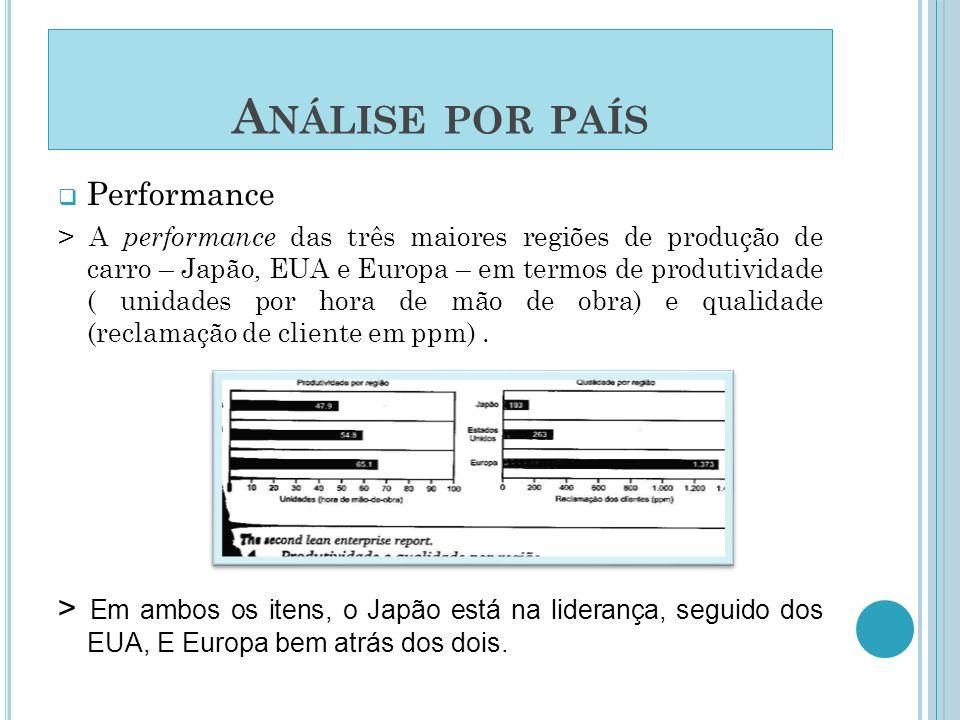 Análise por país Performance