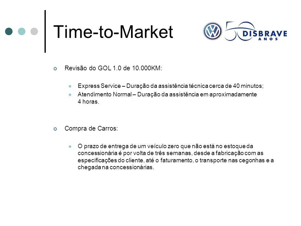 Time-to-Market Revisão do GOL 1.0 de 10.000KM: Compra de Carros: