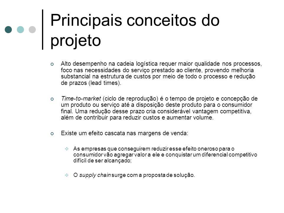 Principais conceitos do projeto