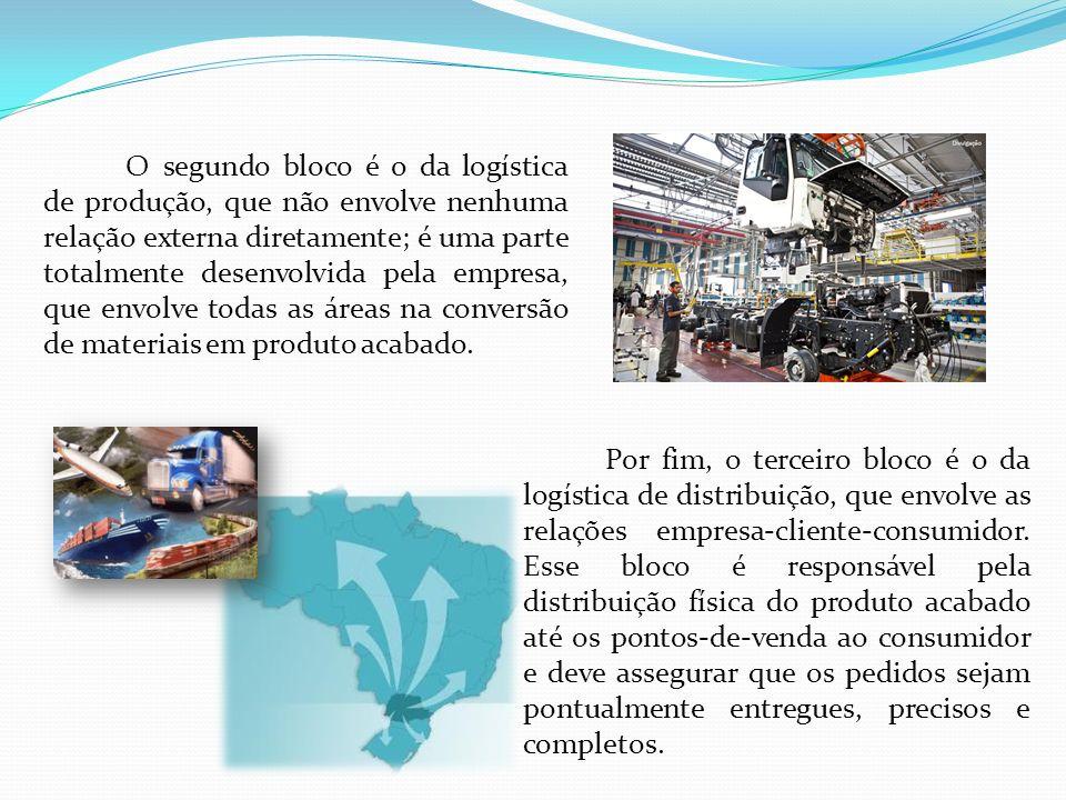 O segundo bloco é o da logística de produção, que não envolve nenhuma relação externa diretamente; é uma parte totalmente desenvolvida pela empresa, que envolve todas as áreas na conversão de materiais em produto acabado.