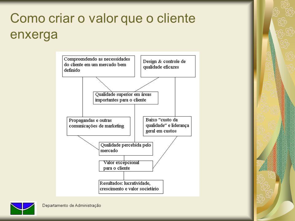 Como criar o valor que o cliente enxerga