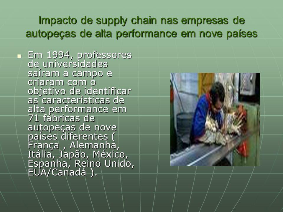 Impacto de supply chain nas empresas de autopeças de alta performance em nove países