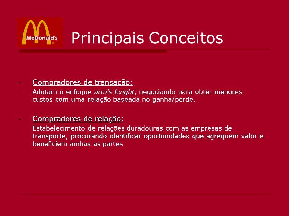 Principais Conceitos Compradores de transação: Compradores de relação: