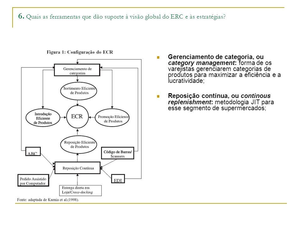 6. Quais as ferramentas que dão suporte à visão global do ERC e às estratégias