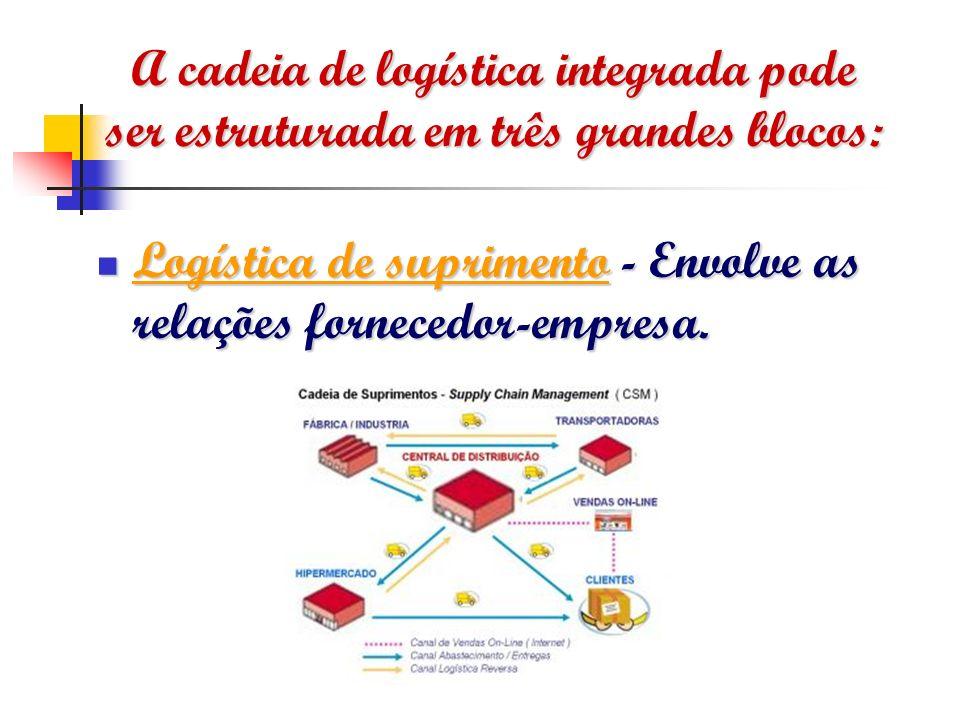 A cadeia de logística integrada pode ser estruturada em três grandes blocos: