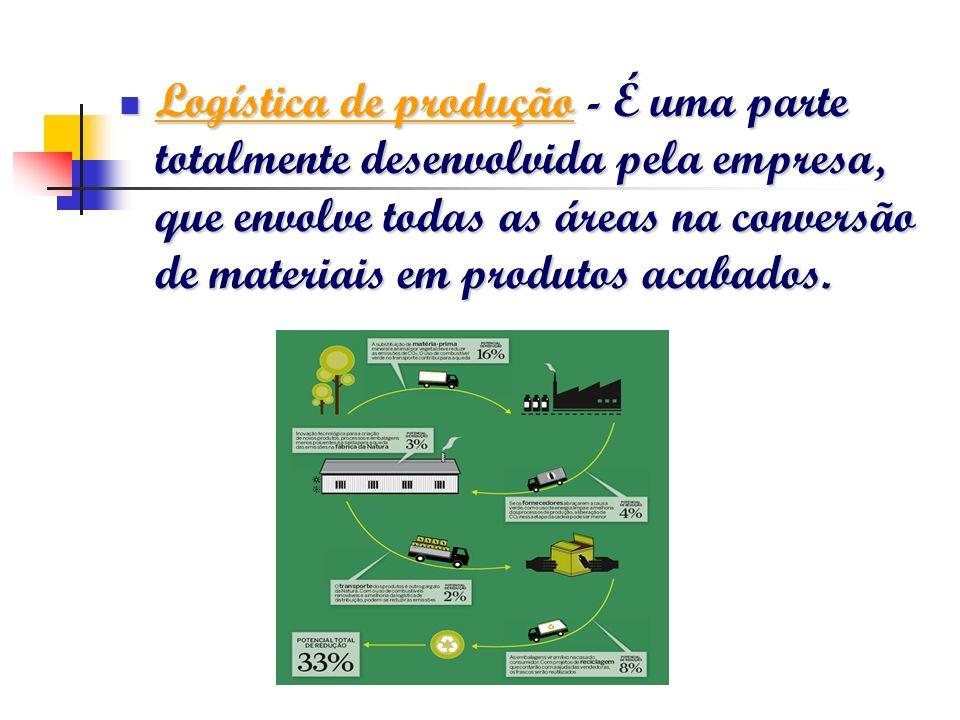 Logística de produção - É uma parte totalmente desenvolvida pela empresa, que envolve todas as áreas na conversão de materiais em produtos acabados.