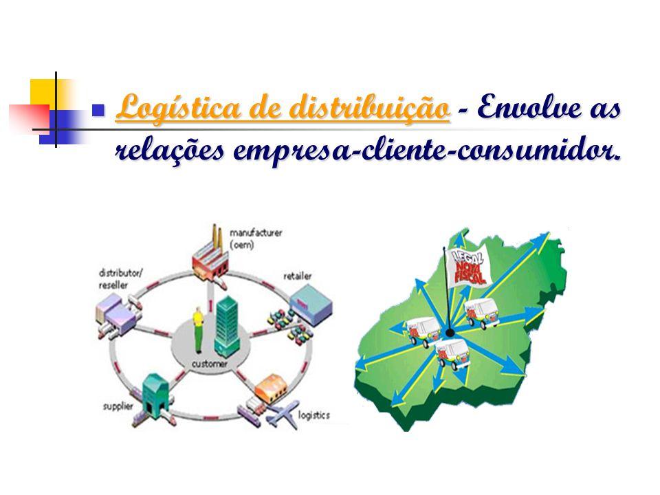 Logística de distribuição - Envolve as relações empresa-cliente-consumidor.