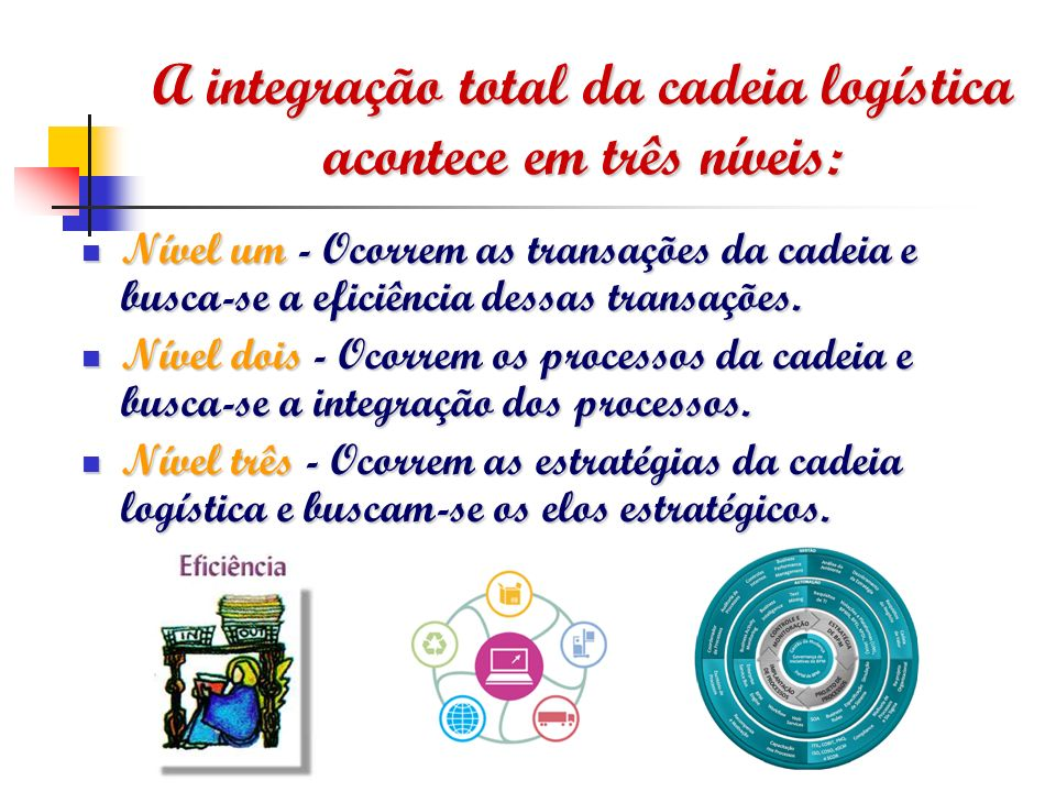 A integração total da cadeia logística acontece em três níveis: