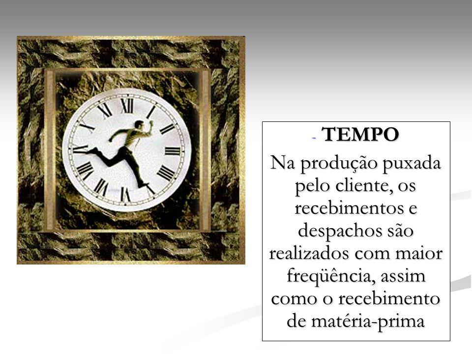TEMPO Na produção puxada pelo cliente, os recebimentos e despachos são realizados com maior freqüência, assim como o recebimento de matéria-prima.