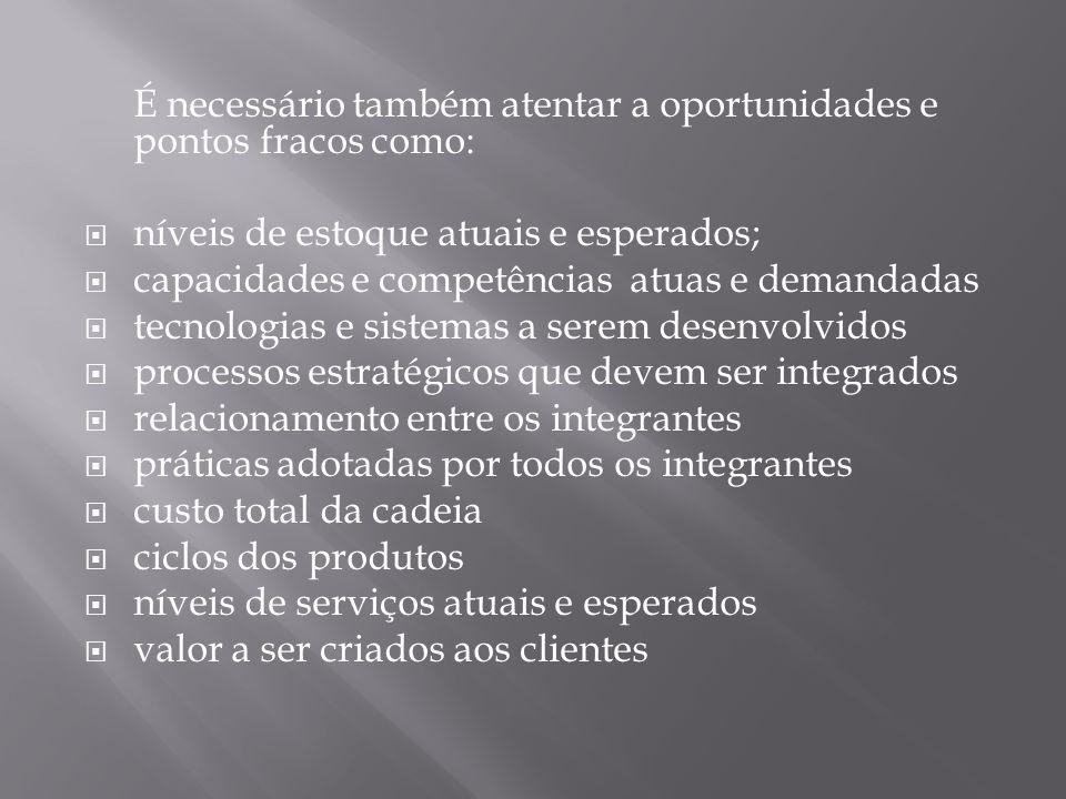 É necessário também atentar a oportunidades e pontos fracos como: