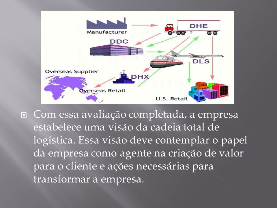 Com essa avaliação completada, a empresa estabelece uma visão da cadeia total de logística.