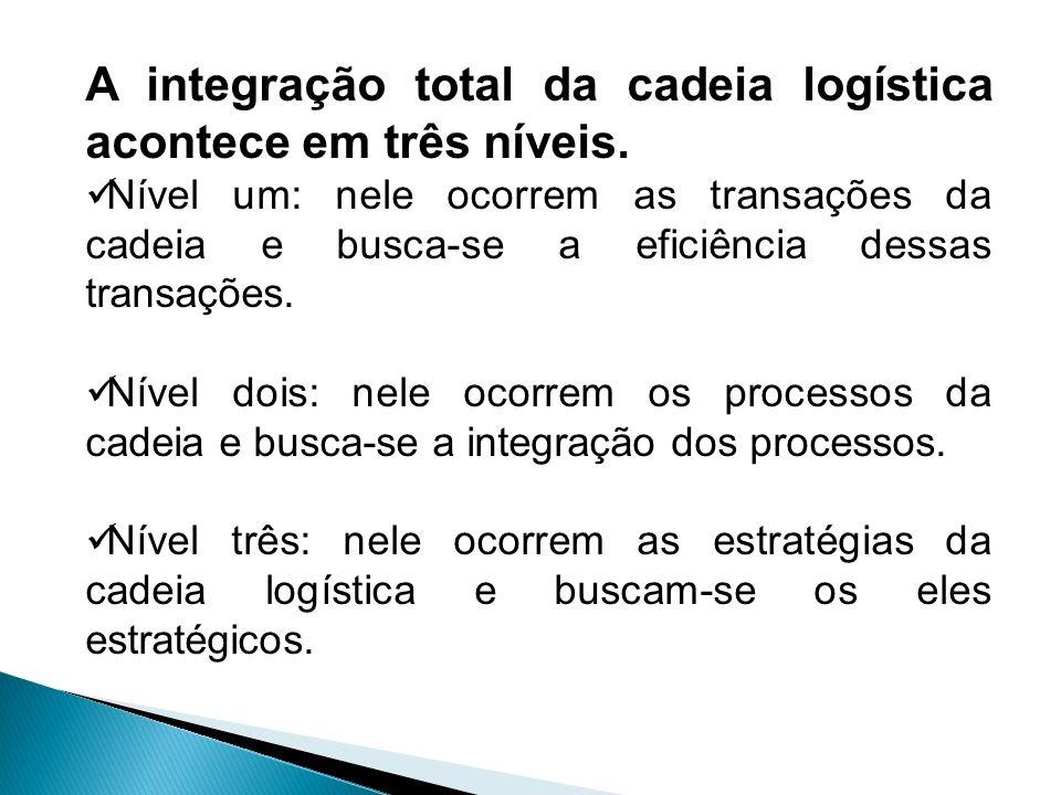 A integração total da cadeia logística acontece em três níveis.