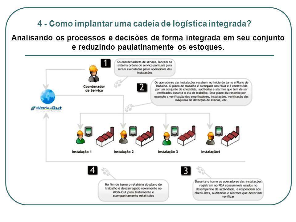 4 - Como implantar uma cadeia de logística integrada