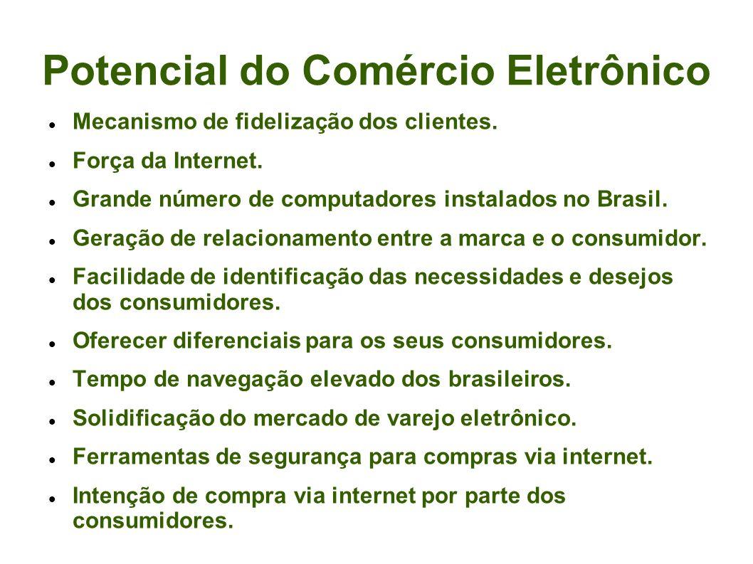 Potencial do Comércio Eletrônico