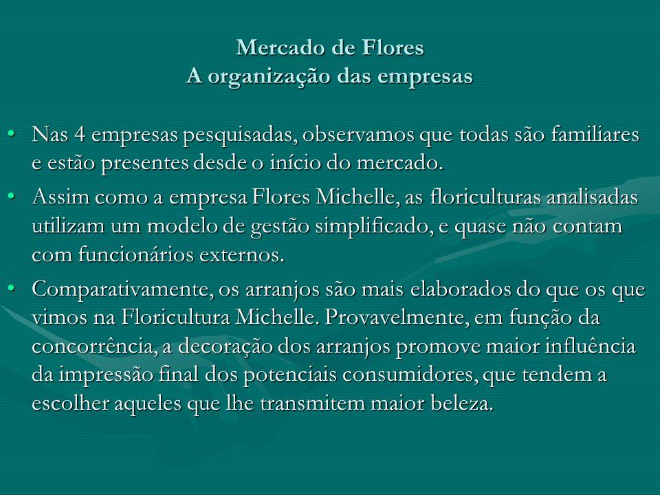 Mercado de Flores A organização das empresas