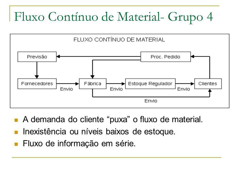 Fluxo Contínuo de Material- Grupo 4