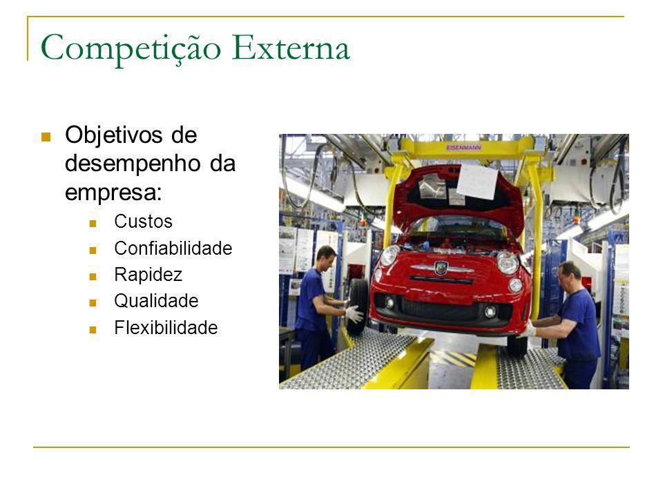 Competição Externa Objetivos de desempenho da empresa: Custos