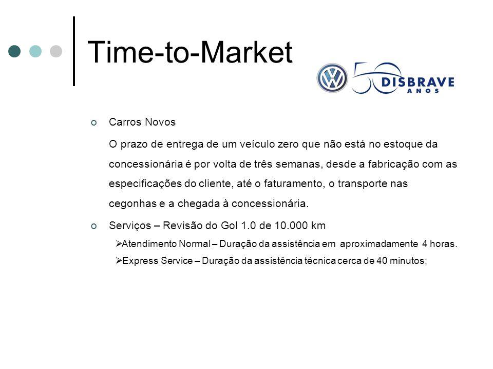 Time-to-Market Carros Novos