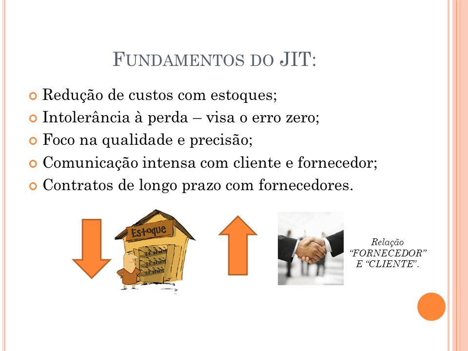 Fundamentos do JIT: Redução de custos com estoques;
