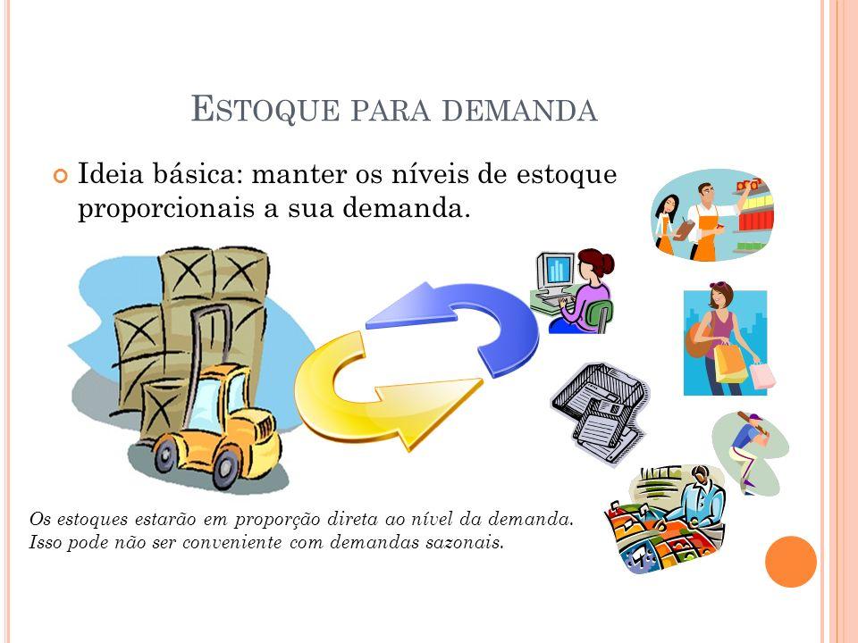 Estoque para demanda Ideia básica: manter os níveis de estoque proporcionais a sua demanda.